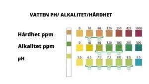 Vattnets pH / alkalitet / hårdhet
